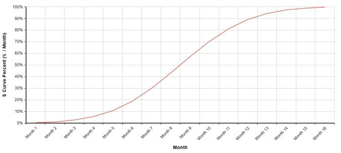 S Curve Percent example